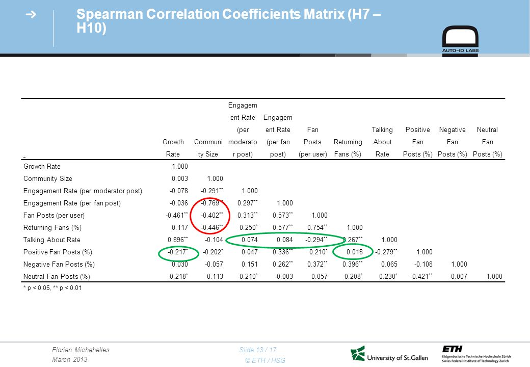 © ETH / HSG Florian Michahelles March 2013 Slide 13 / 17 Spearman Correlation Coefficients Matrix (H7 – H10) Growth Rate Communi ty Size Engagem ent Rate (per moderato r post) Engagem ent Rate (per fan post) Fan Posts (per user) Returning Fans (%) Talking About Rate Positive Fan Posts (%) Negative Fan Posts (%) Neutral Fan Posts (%) Growth Rate1.000 Community Size0.0031.000 Engagement Rate (per moderator post)-0.078-0.291 ** 1.000 Engagement Rate (per fan post)-0.036-0.769 ** 0.297 ** 1.000 Fan Posts (per user)-0.461 ** -0.402 ** 0.313 ** 0.573 ** 1.000 Returning Fans (%)0.117-0.446 ** 0.250 * 0.577 ** 0.754 ** 1.000 Talking About Rate0.896 ** -0.1040.0740.084-0.294 ** 0.267 ** 1.000 Positive Fan Posts (%)-0.217 * -0.202 * 0.0470.336 ** 0.210 * 0.018-0.279 ** 1.000 Negative Fan Posts (%)0.030-0.0570.1510.262 ** 0.372 ** 0.396 ** 0.065-0.1081.000 Neutral Fan Posts (%)0.218 * 0.113-0.210 * -0.0030.0570.208 * 0.230 * -0.421 ** 0.0071.000 * p < 0.05, ** p < 0.01