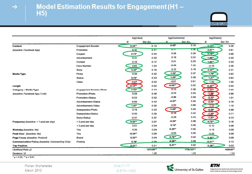 © ETH / HSG Florian Michahelles March 2013 Slide 7 / 17 Model Estimation Results for Engagement (H1 – H5) 7