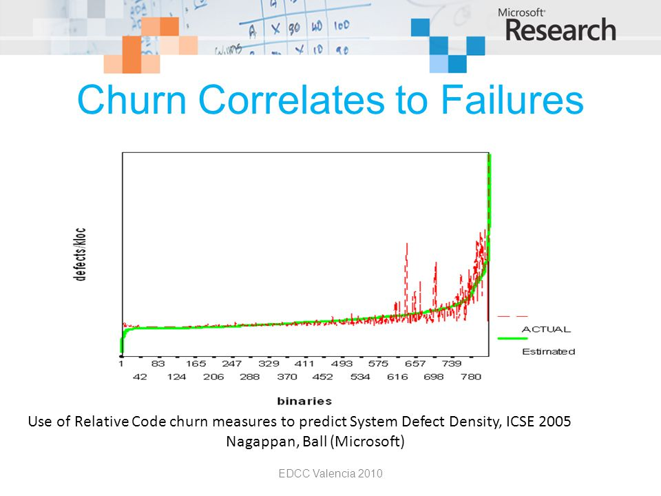 Churn Correlates to Failures EDCC Valencia 2010 Use of Relative Code churn measures to predict System Defect Density, ICSE 2005 Nagappan, Ball (Microsoft)