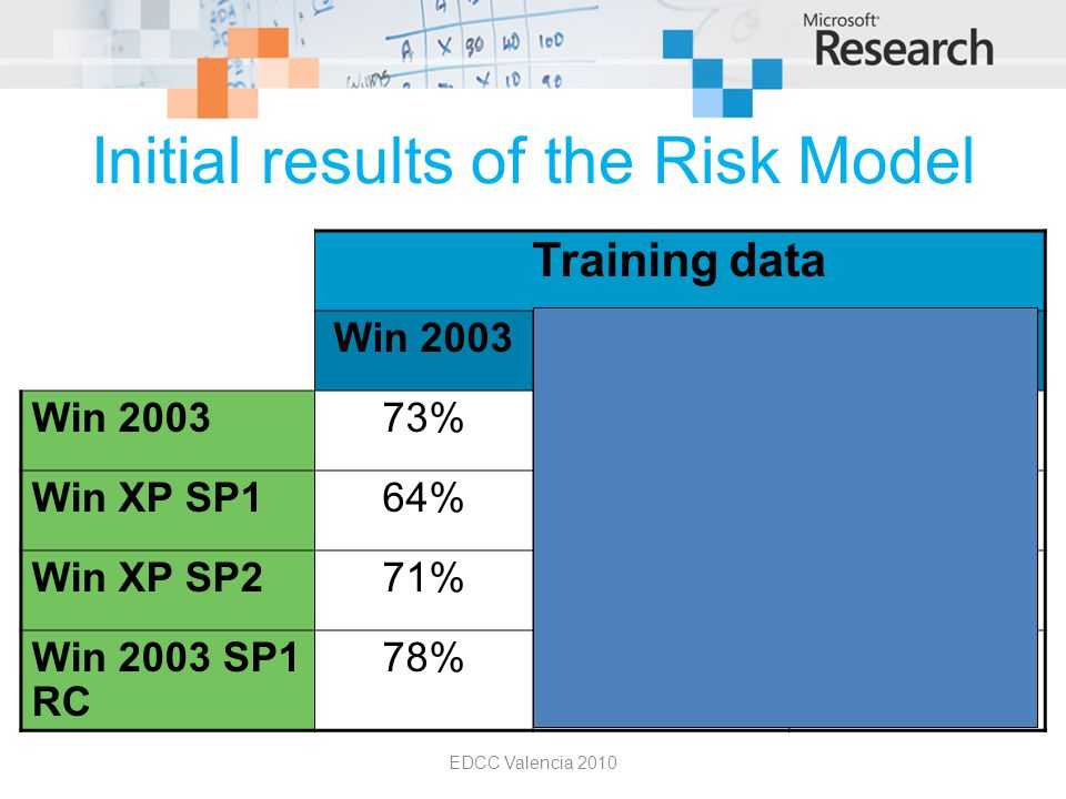 Initial results of the Risk Model EDCC Valencia 2010 Training data Win 2003Win XP SP1Win XP SP2 Win 200373%60%67% Win XP SP164%76%64% Win XP SP271% 20% 89% Win 2003 SP1 RC 78% 96% 70%