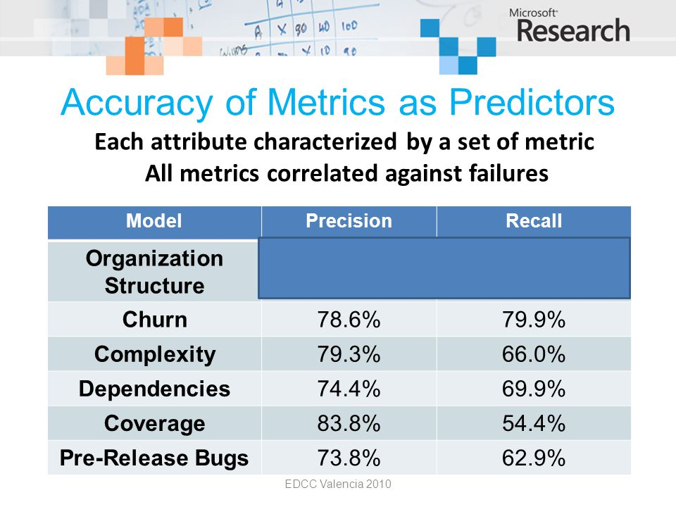 Accuracy of Metrics as Predictors EDCC Valencia 2010 Each attribute characterized by a set of metric All metrics correlated against failures ModelPrecisionRecall Organization Structure 86.2%84.0% Churn78.6%79.9% Complexity79.3%66.0% Dependencies74.4%69.9% Coverage83.8%54.4% Pre-Release Bugs73.8%62.9%