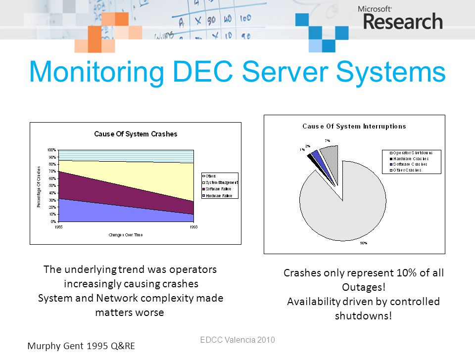 Monitoring DEC Server Systems EDCC Valencia 2010 The underlying trend was operators increasingly causing crashes System and Network complexity made matters worse Crashes only represent 10% of all Outages.