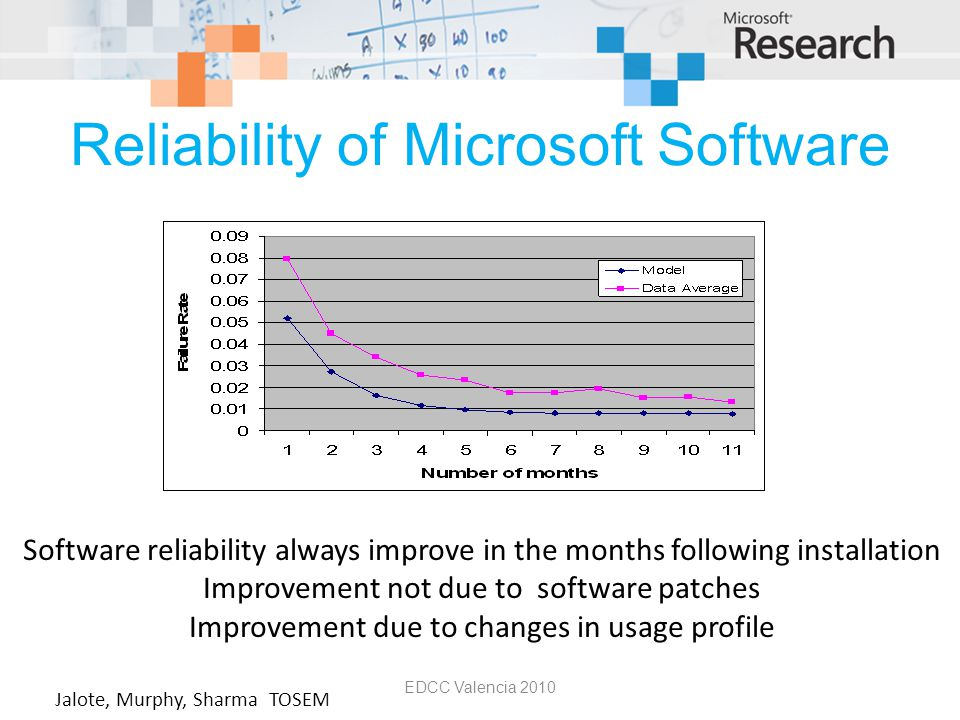 Reliability of Microsoft Software EDCC Valencia 2010 Software reliability always improve in the months following installation Improvement not due to software patches Improvement due to changes in usage profile Jalote, Murphy, Sharma TOSEM