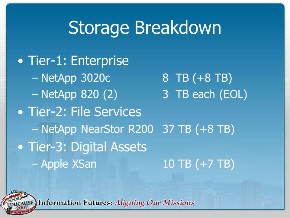 Storage Breakdown Tier-1: Enterprise –NetApp 3020c8 TB (+8 TB) –NetApp 820 (2)3 TB each (EOL) Tier-2: File Services –NetApp NearStor R20037 TB (+8 TB) Tier-3: Digital Assets –Apple XSan10 TB (+7 TB)
