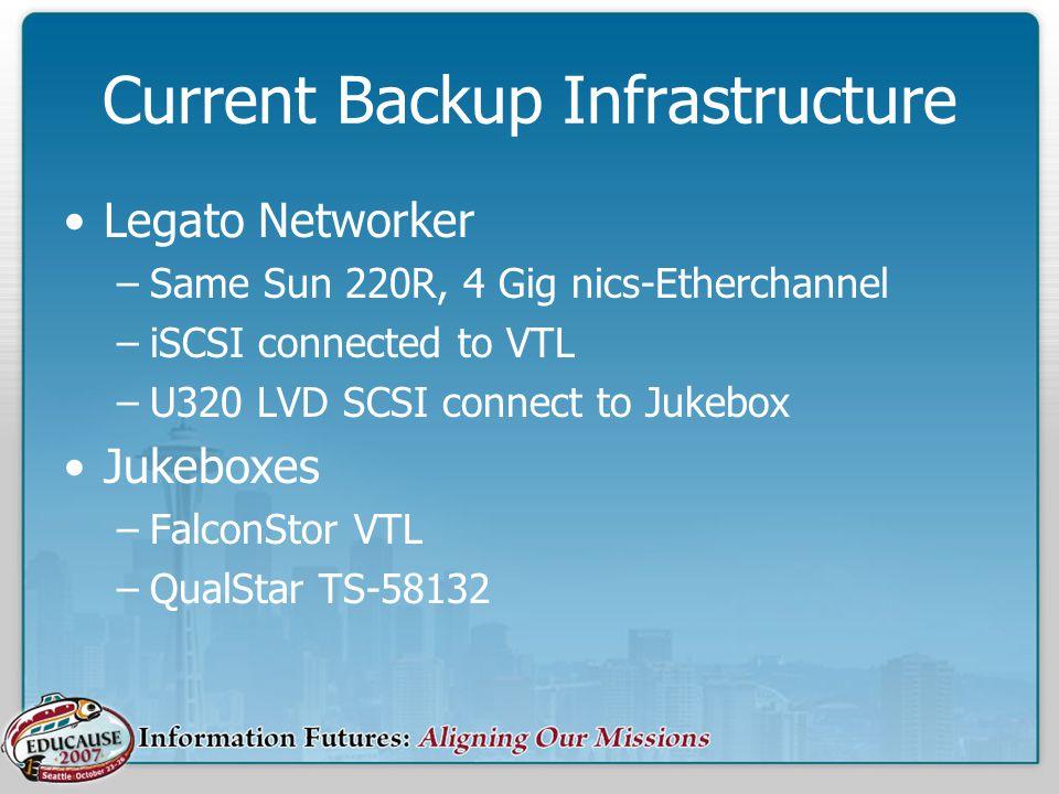 Current Backup Infrastructure Legato Networker –Same Sun 220R, 4 Gig nics-Etherchannel –iSCSI connected to VTL –U320 LVD SCSI connect to Jukebox Jukeboxes –FalconStor VTL –QualStar TS-58132