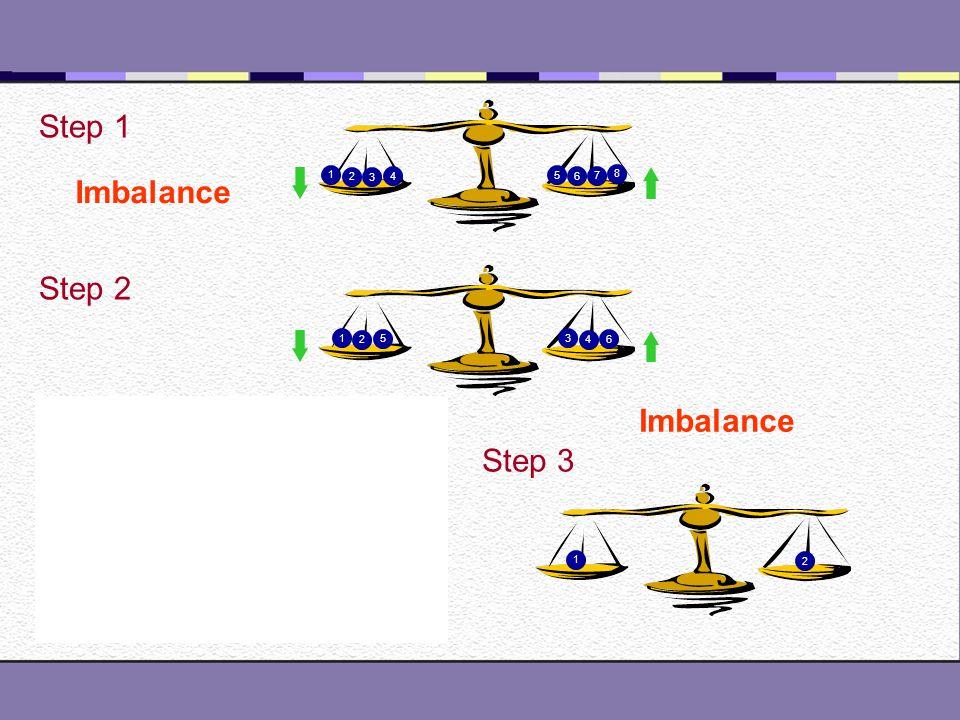 1 2 3 4 5 6 7 8 G 9 10 G G 11 12 G 10 9 Step 1 Step 3 Step 2 Balance Step 3 BalanceImbalance