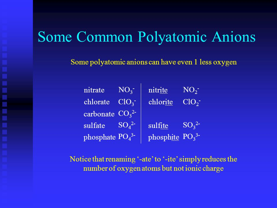 Some Common Polyatomic Anions nitrate chlorate carbonate sulfate phosphate NO 3 - ClO 3 - CO 3 2- SO 4 2- PO 4 3- nitrite chlorite sulfite phosphite N