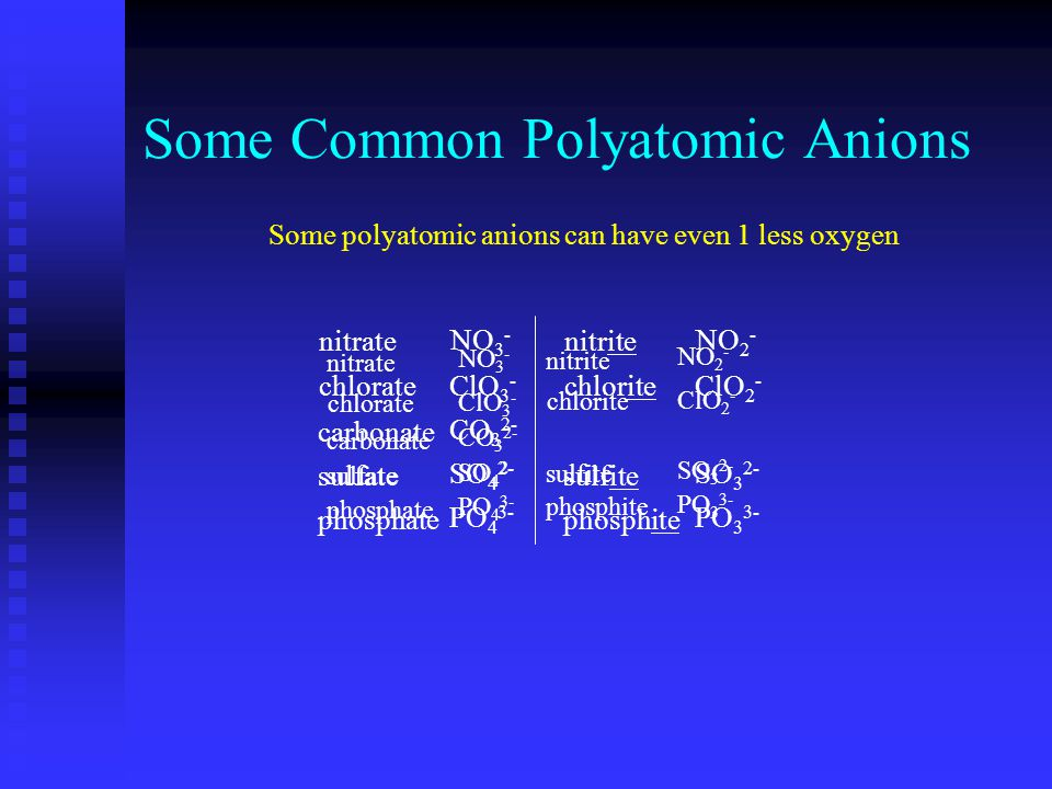 Some Common Polyatomic Anions nitrate chlorate carbonate sulfate phosphate NO 3 - ClO 3 - CO 3 2- SO 4 2- PO 4 3- nitrite chlorite sulfite phosphite NO 2 - ClO 2 - SO 3 2- PO 3 3- hypochlorite ClO - Some polyatomic anions can have even 1 more oxygen perchlorateClO 4 - The halo-oxo-anions of Br and I have identical naming schemes