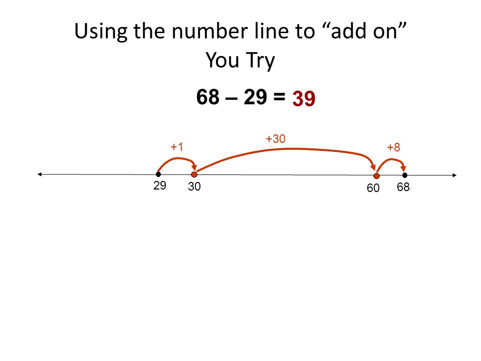Using the number line to add on You Try 29 68 30 68 – 29 = +1 +30 60 +8 39
