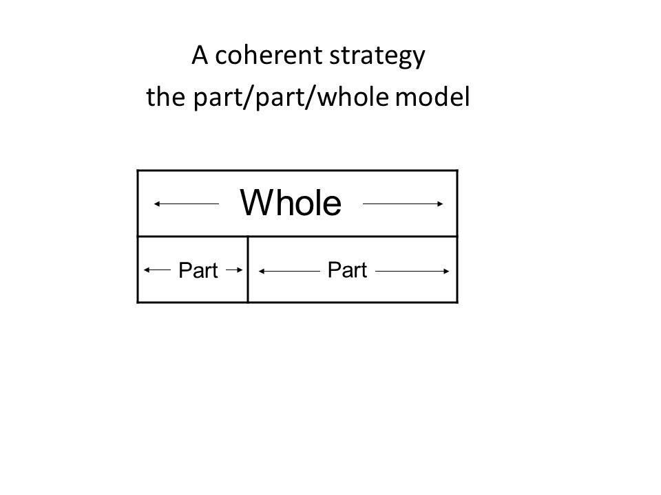A coherent strategy the part/part/whole model Part ? Whole Part