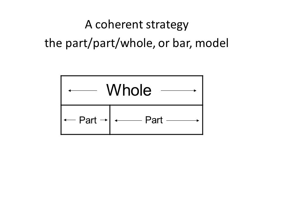 A coherent strategy the part/part/whole, or bar, model Part Whole Part