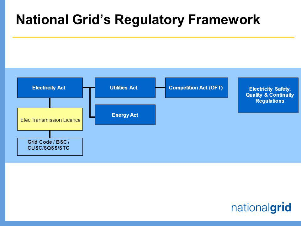 National Grid's Regulatory Framework Electricity Act Grid Code / BSC / CUSC/SQSS/STC Elec.Transmission Licence Utilities Act Competition Act (OFT) Electricity Safety, Quality & Continuity Regulations Energy Act