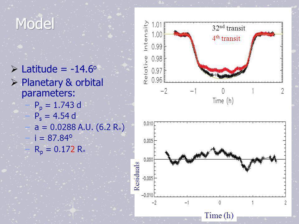  Latitude = -14.6 o  Planetary & orbital parameters: –P p = 1.743 d –P s = 4.54 d –a = 0.0288 A.U.