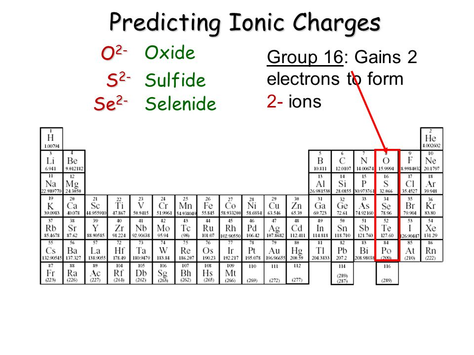 Predicting Ionic Charges Group 16: Gains 2 electrons to form 2- ions O 2- S 2- Se 2- Oxide Sulfide Selenide