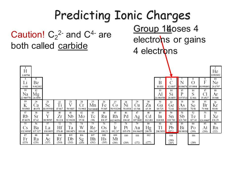 Predicting Ionic Charges Group 14: Loses 4 electrons or gains 4 electrons Caution! C 2 2- and C 4- are both called carbide