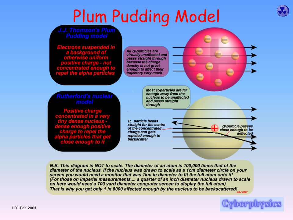 LOJ Feb 2004 Plum Pudding Model
