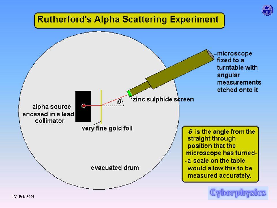 LOJ Feb 2004 Plum Pudding Model JJ Thomson's model was sensible.