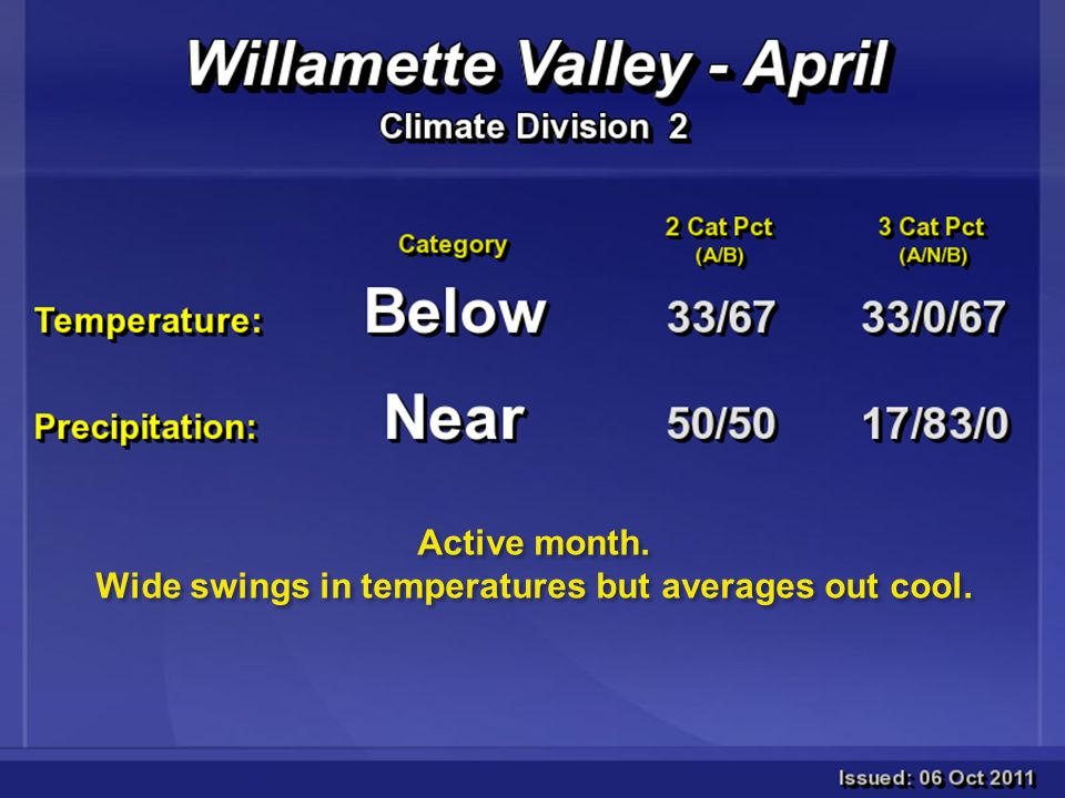 Active month. Wide swings in temperatures but averages out cool.