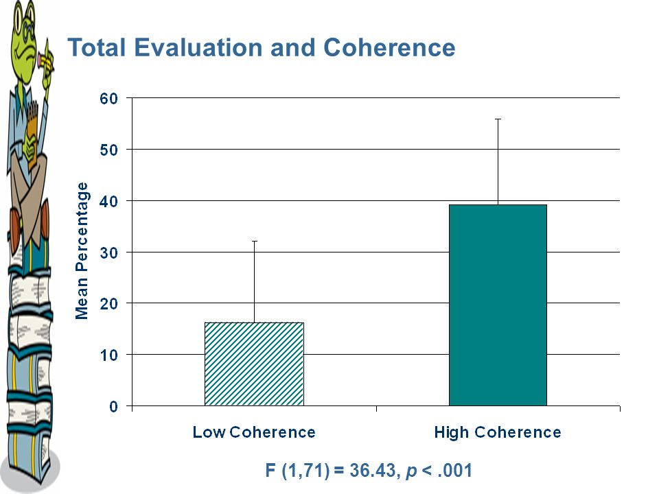 Total Evaluation and Coherence F (1,71) = 36.43, p <.001