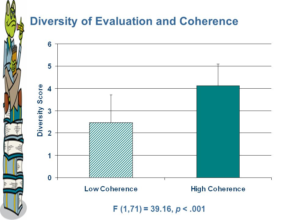 Diversity of Evaluation and Coherence F (1,71) = 39.16, p <.001