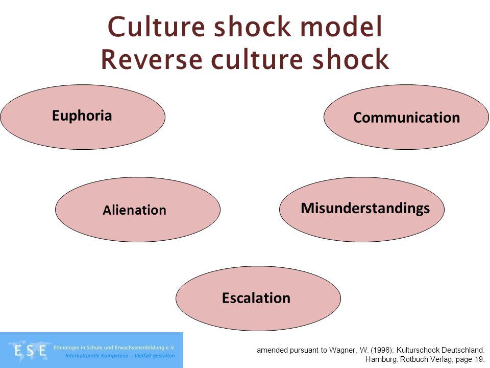 Culture shock model Reverse culture shock Euphoria Alienation Escalation Misunderstandings Communication amended pursuant to Wagner, W. (1996): Kultur