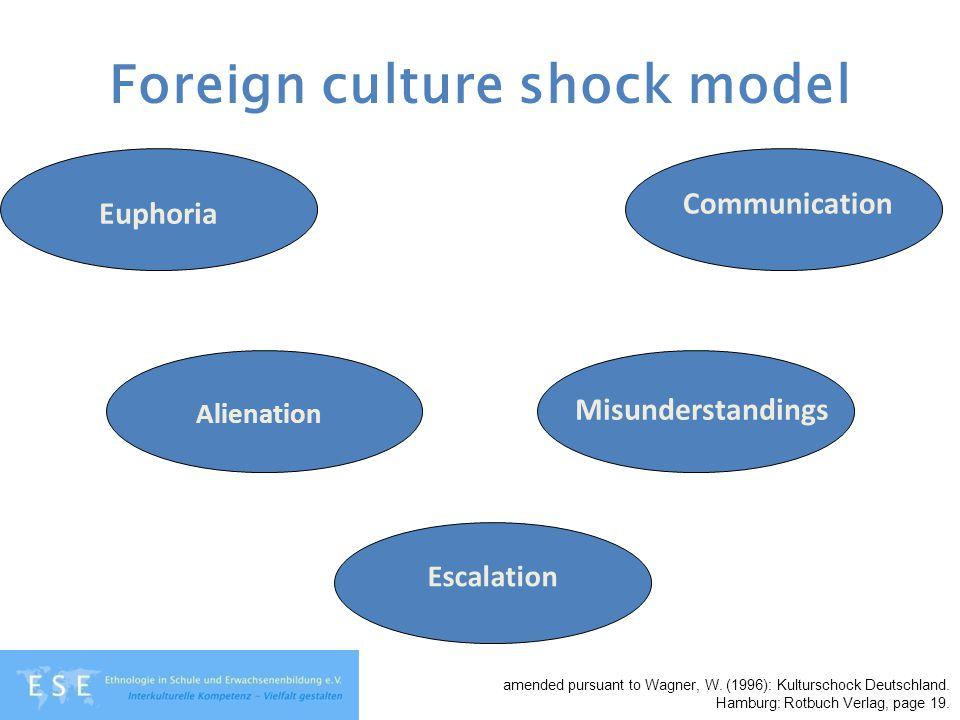 Foreign culture shock model Euphoria Alienation Escalation Misunderstandings Communication amended pursuant to Wagner, W. (1996): Kulturschock Deutsch