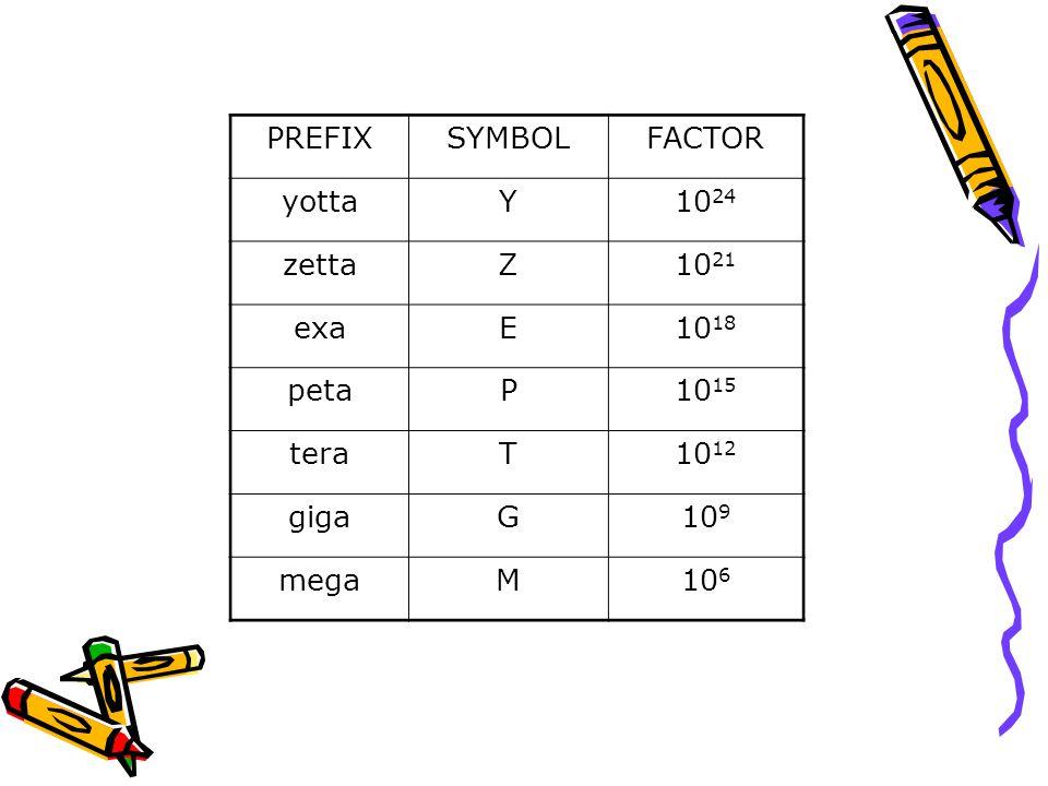 PREFIXSYMBOLFACTOR yottaY10 24 zettaZ10 21 exaE10 18 petaP10 15 teraT10 12 gigaG10 9 megaM10 6