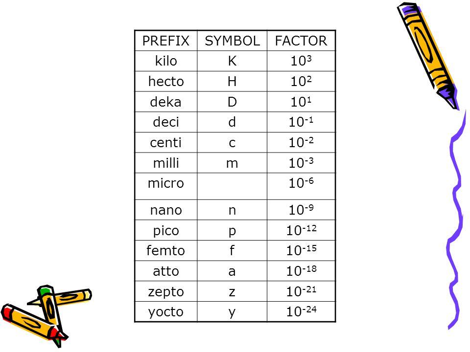 PREFIXSYMBOLFACTOR kiloK10 3 hectoH10 2 dekaD10 1 decid10 -1 centic10 -2 millim10 -3 micro10 -6 nanon10 -9 picop10 -12 femtof10 -15 attoa10 -18 zeptoz