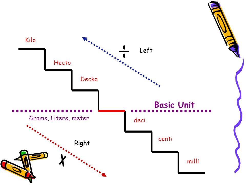 Kilo Hecto Decka deci centi milli Basic Unit Grams, Liters, meter Left Right