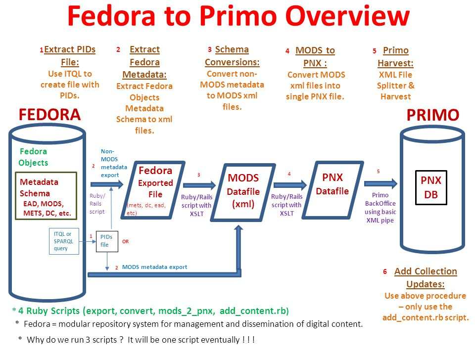 Fedora to Primo Overview Metadata Schema EAD, MODS, METS, DC, etc.