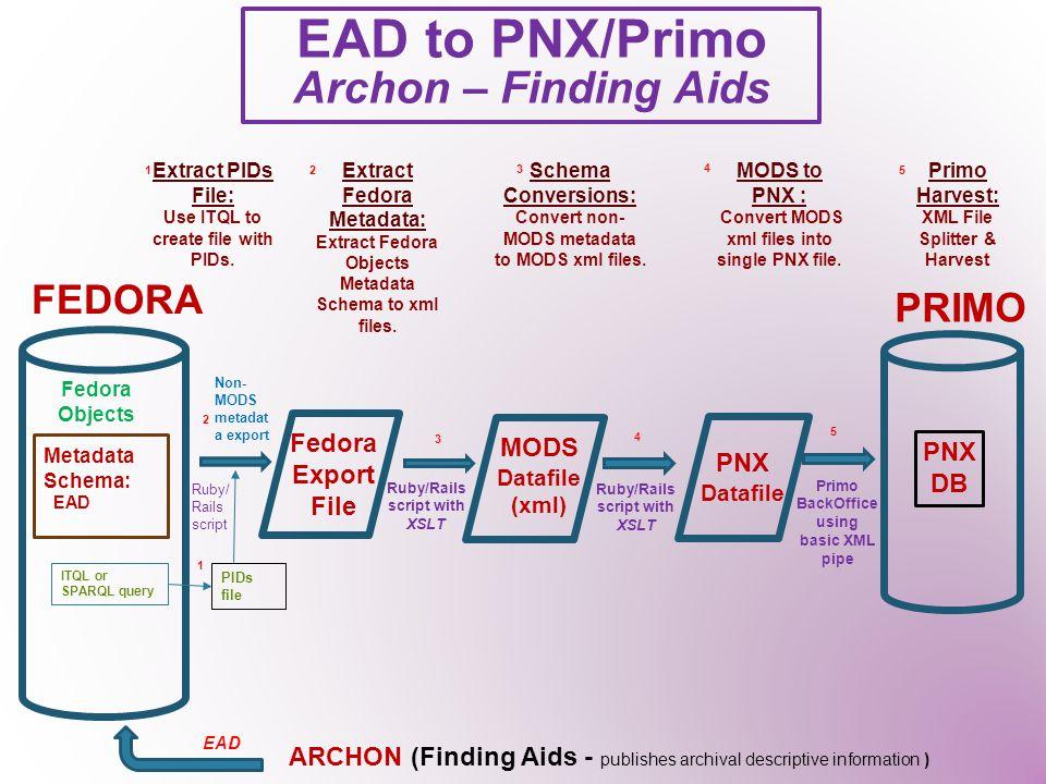 Metadata Schema: EAD MODS Datafile (xml) PNX Datafile PNX DB FEDORA PRIMO Fedora Objects Schema Conversions: Convert non- MODS metadata to MODS xml files.