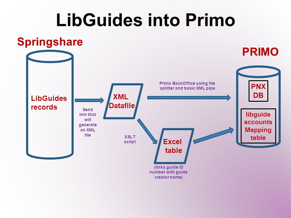 LibGuides into Primo LibGuides records Send link that will generate an XML file Springshare XML Datafile XSLT script Excel table (links guide ID number with guide creator name) PRIMO libguide accounts Mapping table Primo BackOffice using file splitter and basic XML pipe PNX DB