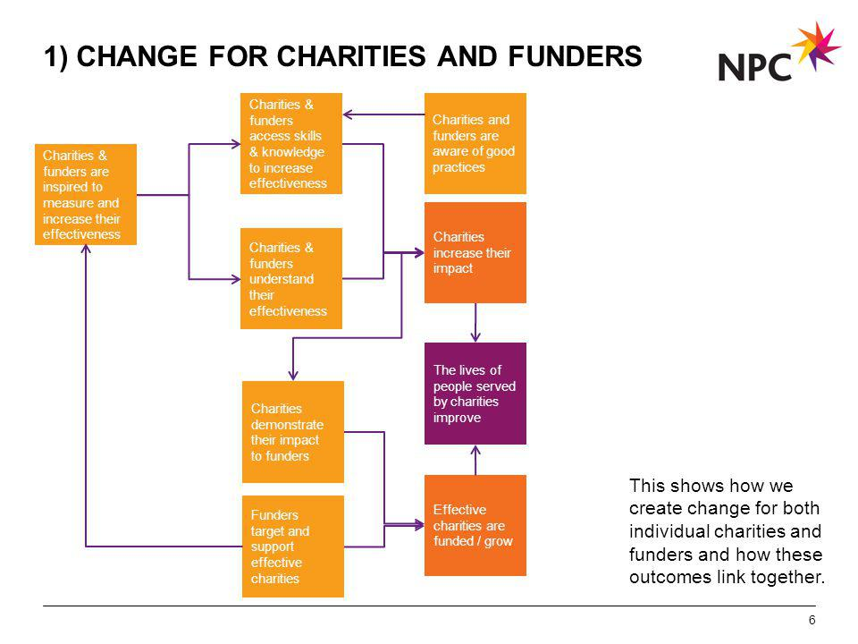 X AXIS LOWER LIMIT UPPER LIMIT CHART TOP Y AXIS LIMIT 6 1) CHANGE FOR CHARITIES AND FUNDERS The lives of people served by charities improve Charities