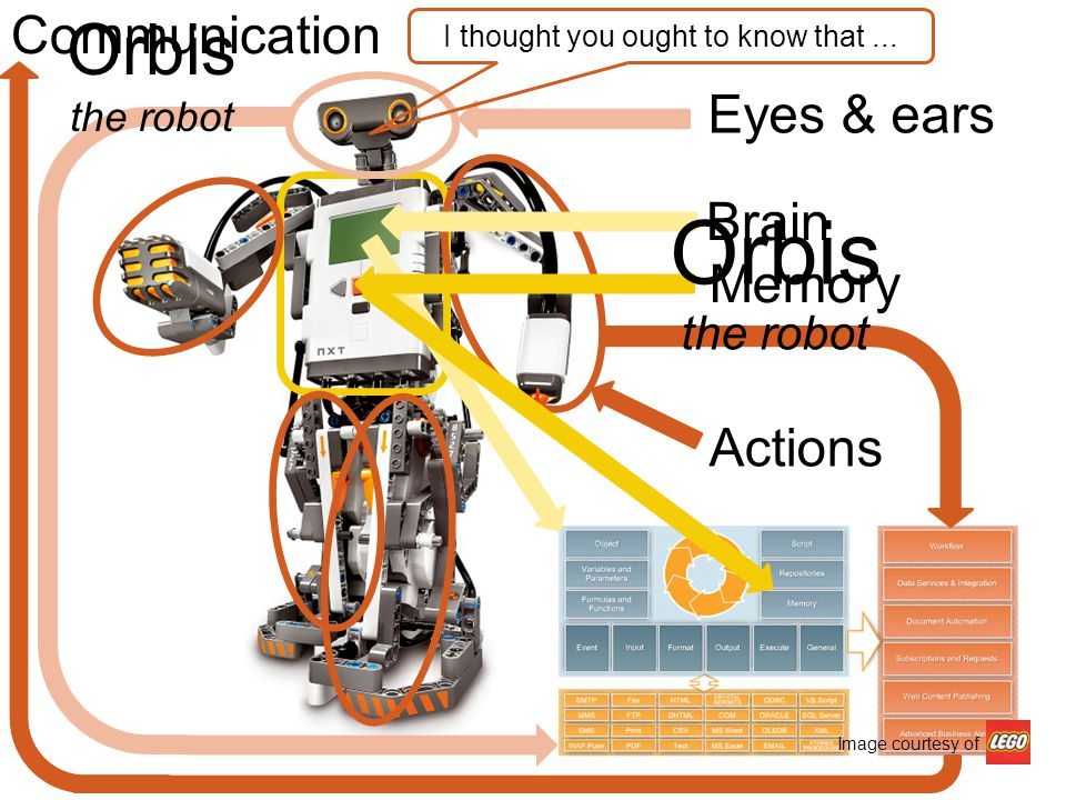 www.orbis-software.com Eyes & ears Brain Actions Communication I thought you ought to know that...