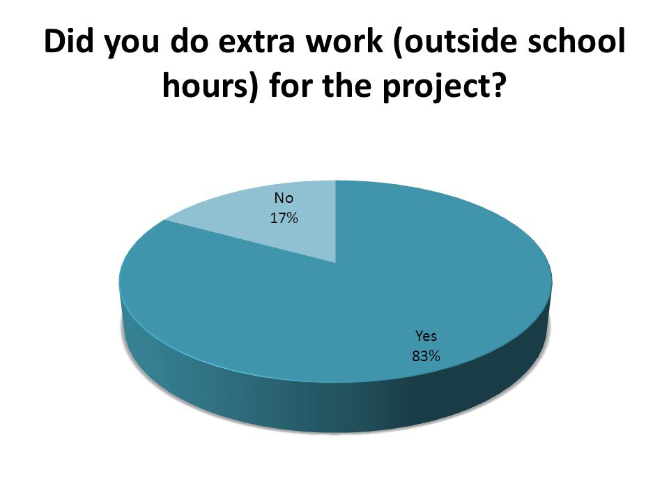 Did you do extra work (outside school hours) for the project?