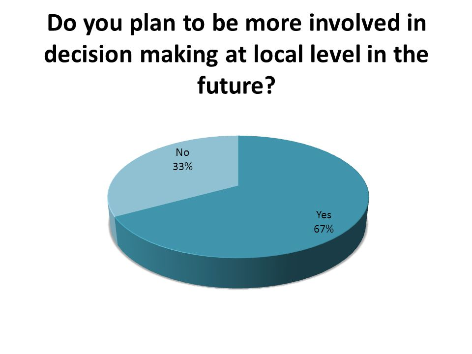 Do you plan to be more involved in decision making at local level in the future?