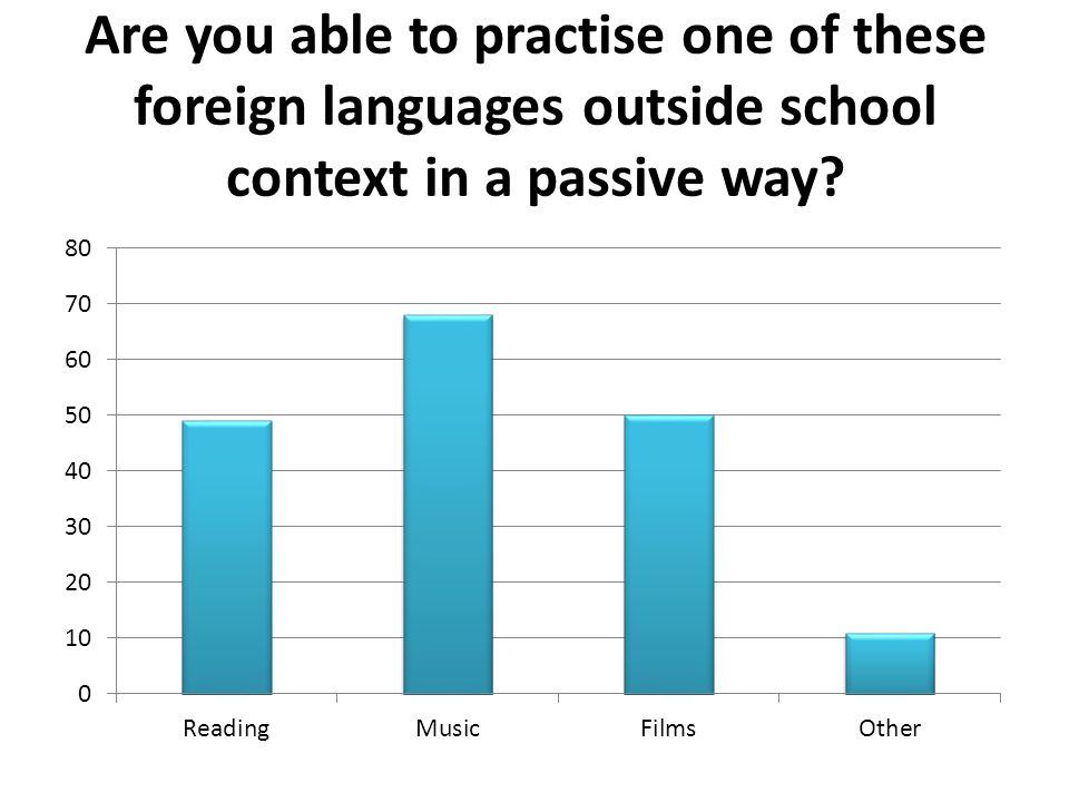 Are you able to practise one of these foreign languages outside school context in a passive way?