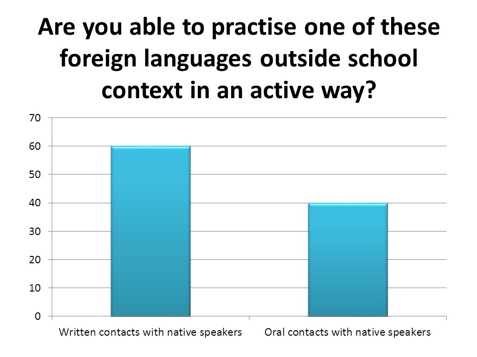 Are you able to practise one of these foreign languages outside school context in an active way?
