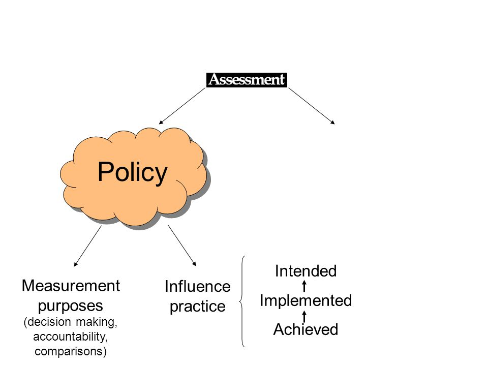Policy Measurement purposes (decision making, accountability, comparisons) Influence practice Intended Implemented Achieved