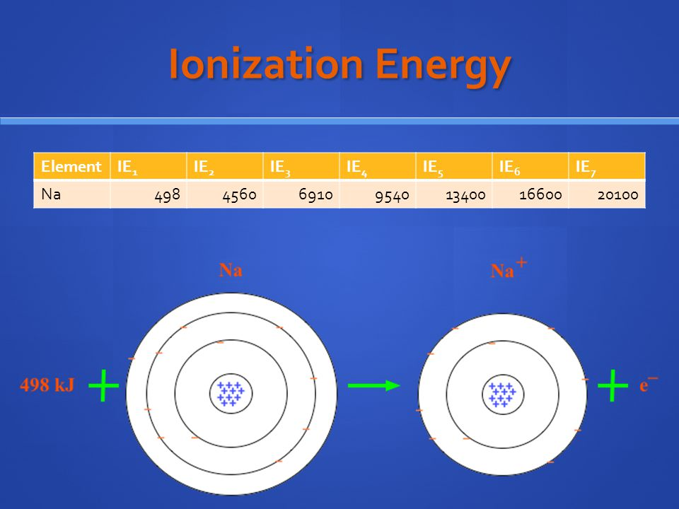 Ionization Energy ElementIE 1 IE 2 IE 3 IE 4 IE 5 IE 6 IE 7 Na498456069109540134001660020100