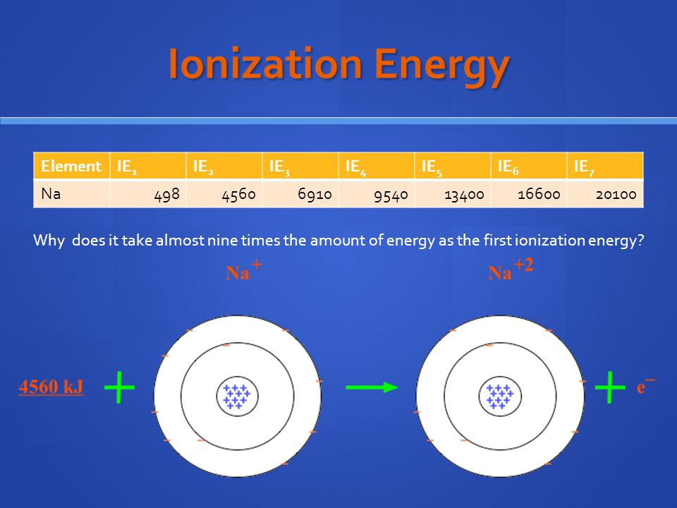 Ionization Energy ElementIE 1 IE 2 IE 3 IE 4 IE 5 IE 6 IE 7 Na498456069109540134001660020100 Why does it take almost nine times the amount of energy as the first ionization energy?