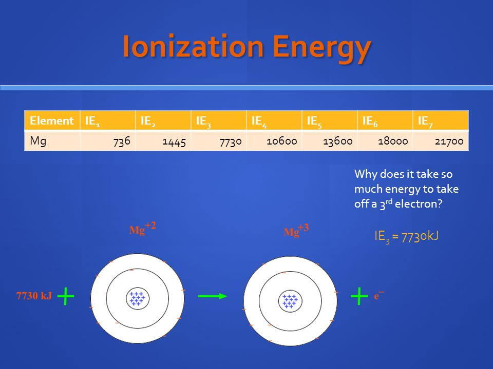 Ionization Energy ElementIE 1 IE 2 IE 3 IE 4 IE 5 IE 6 IE 7 Mg7361445773010600136001800021700 Why does it take so much energy to take off a 3 rd electron.