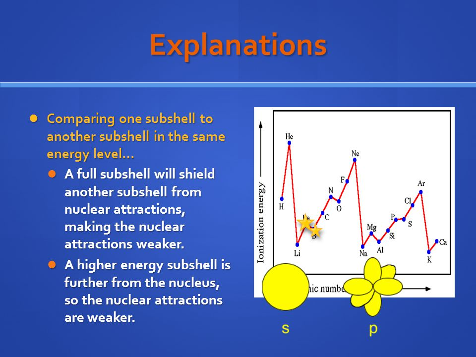 Explanations Comparing one subshell to another subshell in the same energy level… Comparing one subshell to another subshell in the same energy level… A full subshell will shield another subshell from nuclear attractions, making the nuclear attractions weaker.