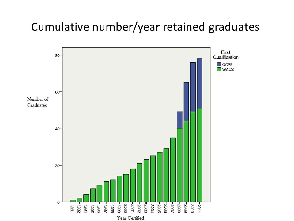 Cumulative number/year retained graduates