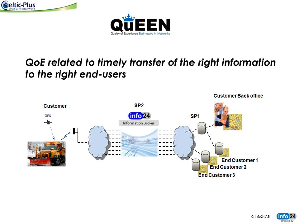 © Info24 AB tingco BUSINESS SYSTEMS FOR CONNECTED MACHINES QoE related to timely transfer of the right information to the right end-users