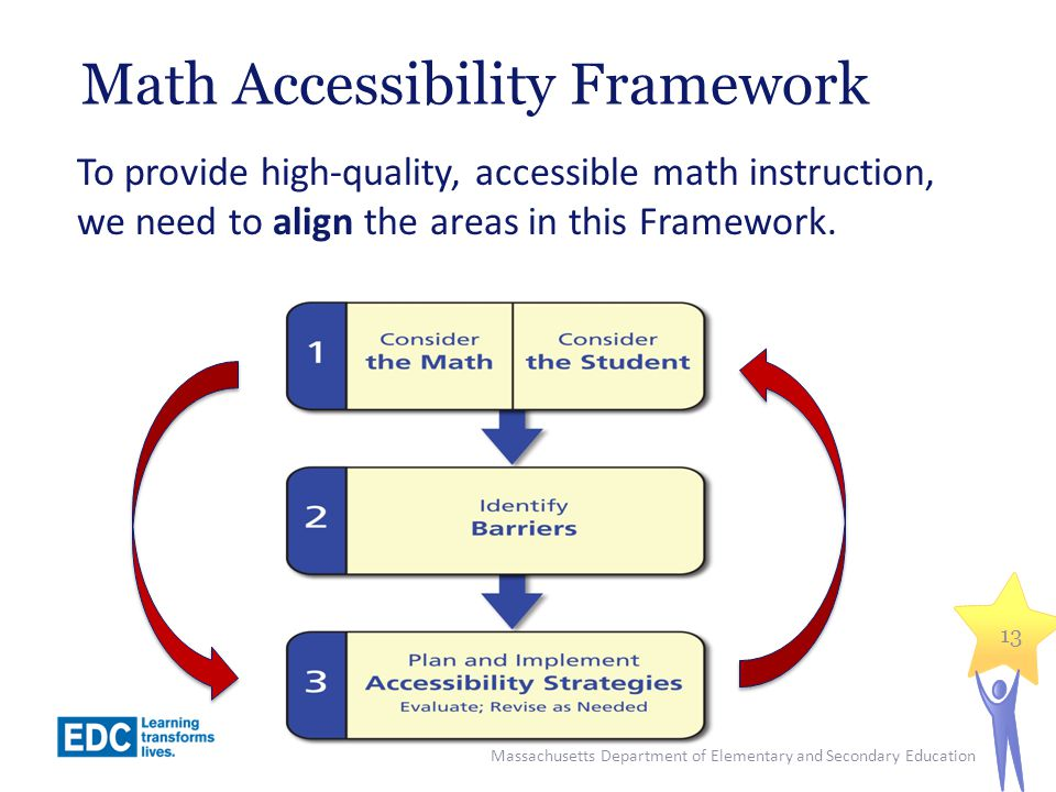 Math Accessibility Framework To provide high-quality, accessible math instruction, we need to align the areas in this Framework.