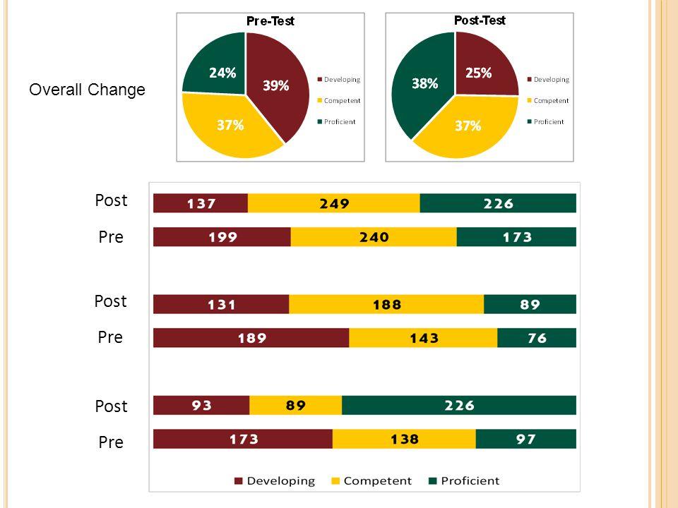 Post Pre Post Pre Post Pre Overall Change
