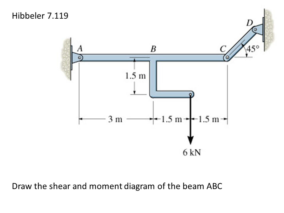 Hibbeler 7.119 Draw the shear and moment diagram of the beam ABC