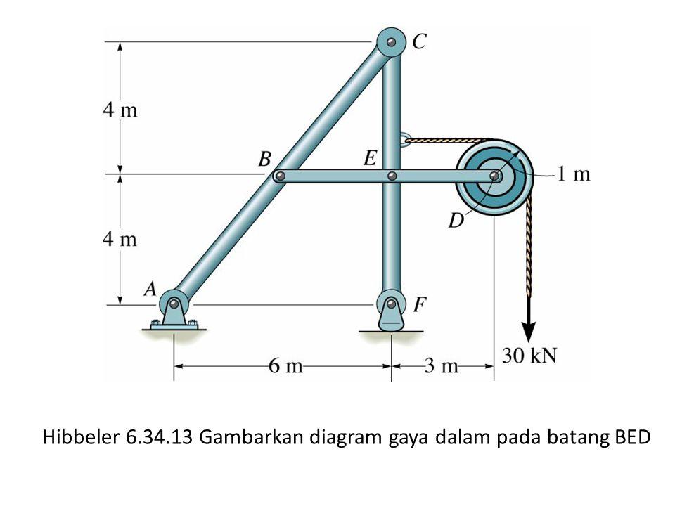 Hibbeler 6.34.13 Gambarkan diagram gaya dalam pada batang BED