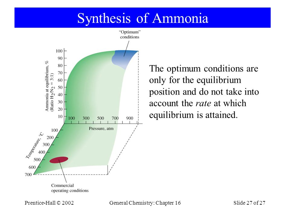 Prentice-Hall © 2002General Chemistry: Chapter 16Slide 27 of 27 Synthesis of Ammonia The optimum conditions are only for the equilibrium position and do not take into account the rate at which equilibrium is attained.